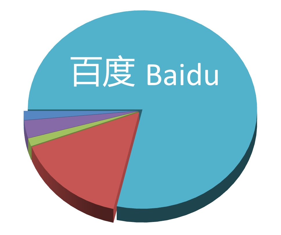 Chinese paid search: Baidu PPC Management
