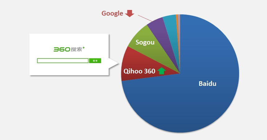 China Search Market Share Oct 2012
